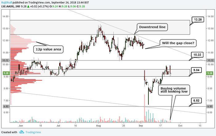 Oil stock chart analysis: Anglo African Oil & Gas - Analysis
