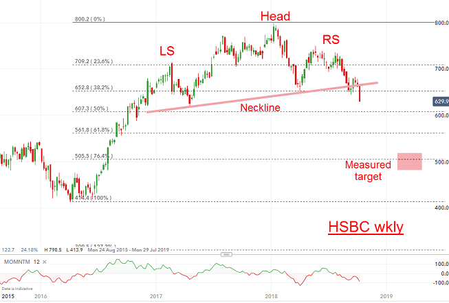 Chart of the week: Are HSBC shares racing to a fiver? - Analysis