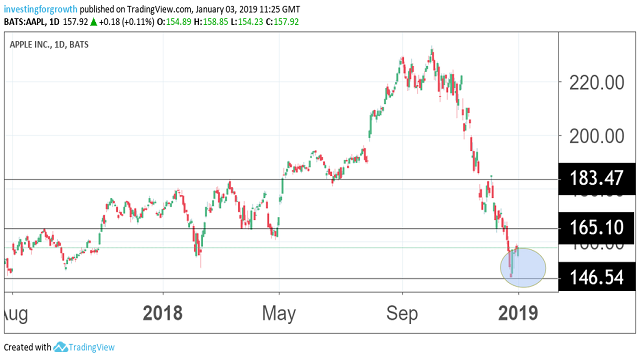 Apple stock suffers fresh collapse - Analysis & Commentary