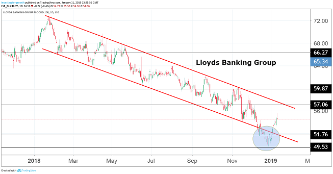 Lloyds Banking Group shares downgraded, but should you still buy
