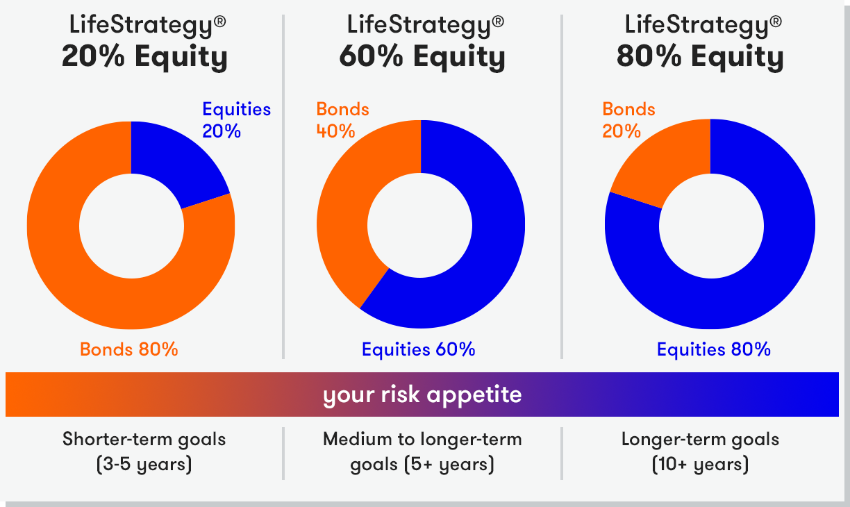 Vanguard Lifestrategy 80 >> Quick Start Funds Interactive Investor