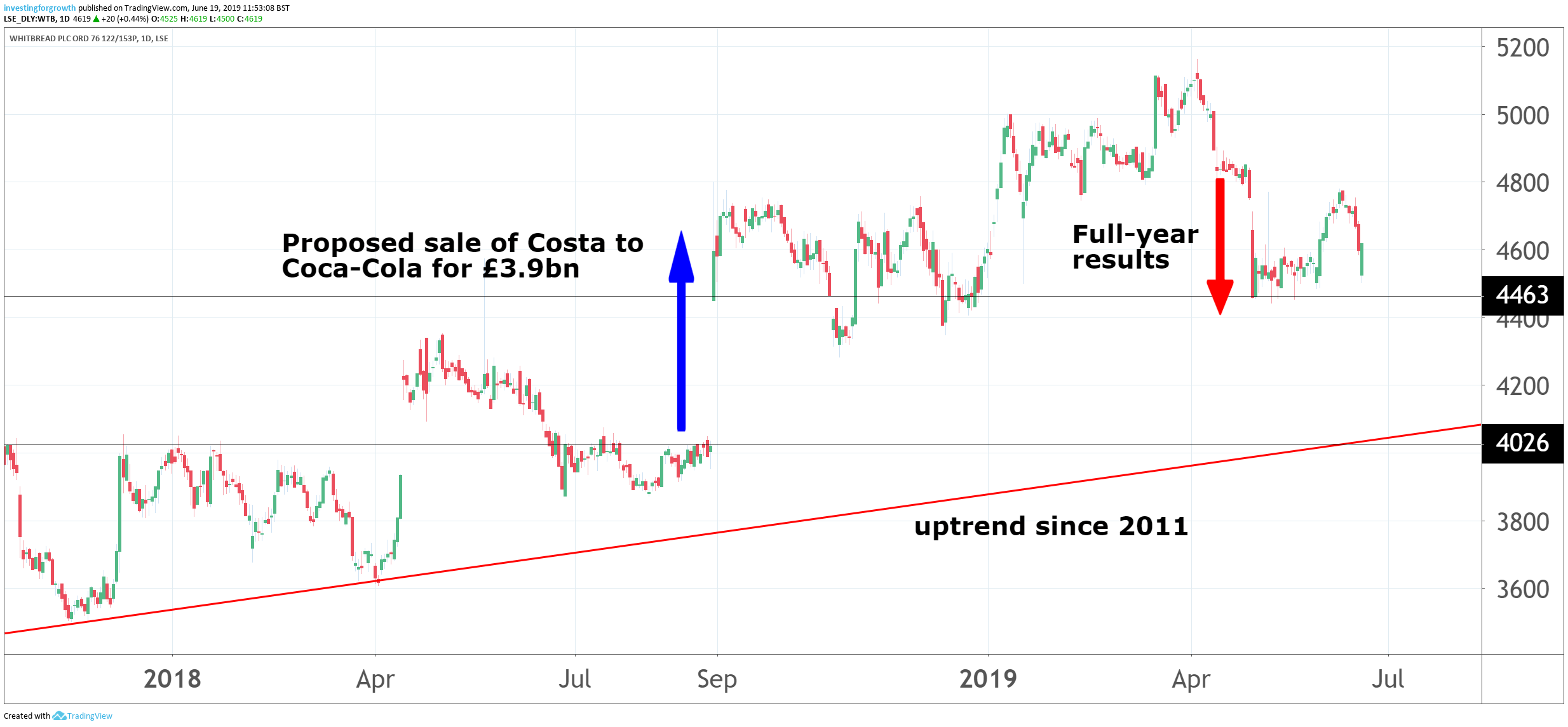 Whitbread shares: Waiting for strategy to bear fruit - Analysis