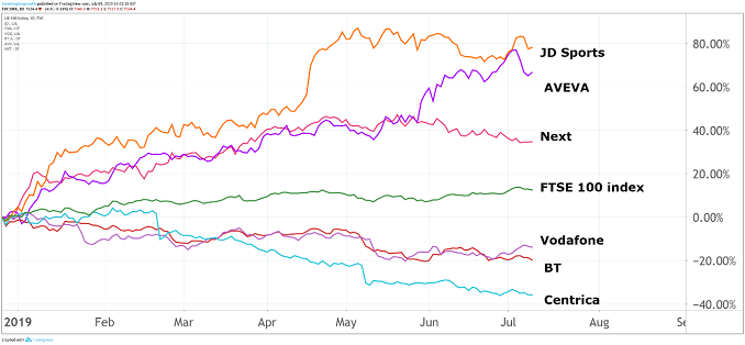 FTSE 100's best and worst performers in 2019 so far