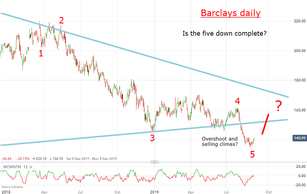 Chart of the week: Are Barclays shares about to rocket