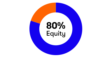 80% Equity Fund