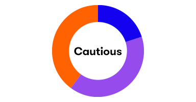 BMO Cautious
