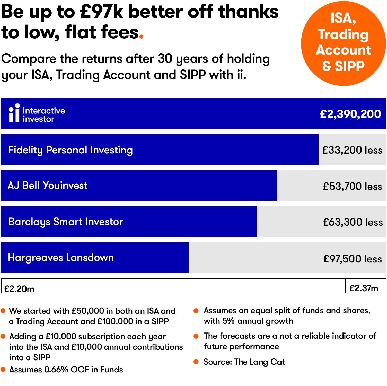 Be up to £97k better off thanks to low, flat fees