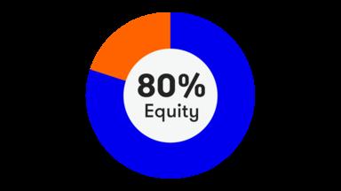 Vanguard Lifestrategy 80 >> Quick Start Funds Interactive Investor